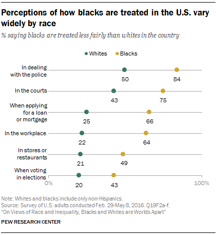 perceptions-of-how-blacks-are-treated-in-the-u-s-vary-widely-by-race